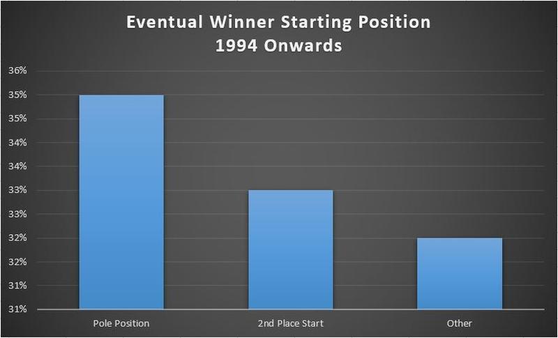 f1 Winners Statistics