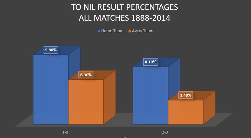 To Nil Results Chart