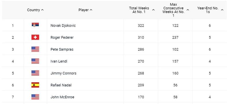 ATP Ranking History