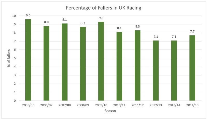 Horse Falling Statistics