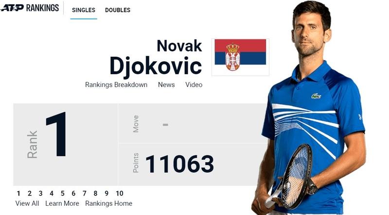 Novak Djokovic ATP Ranking