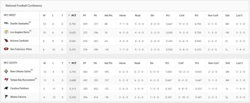 NFL League Structure